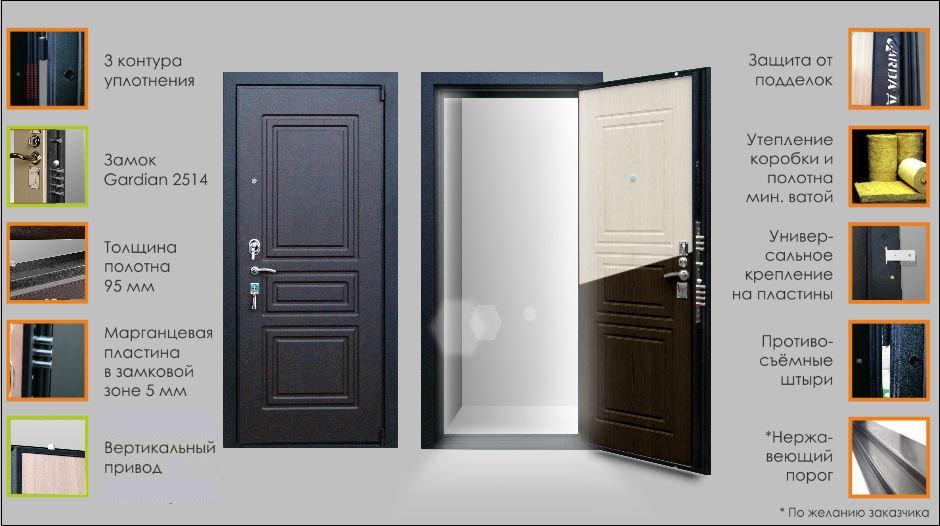 Гарда дверь S4