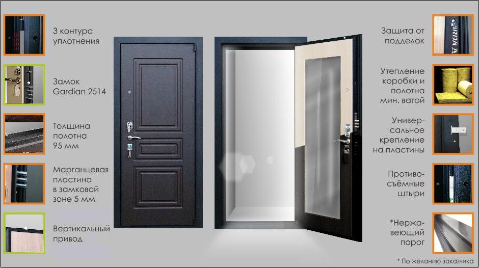 Гарда дверь S5
